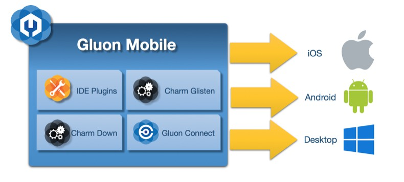 Gluon Mobile Tooling
