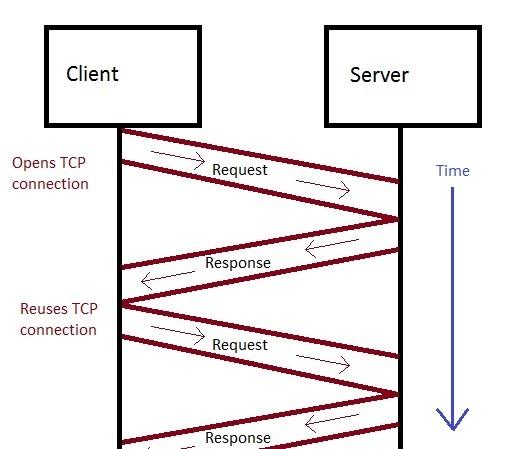 http1.1 client-server comms