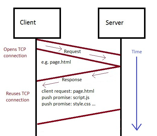 http/2 client server comms