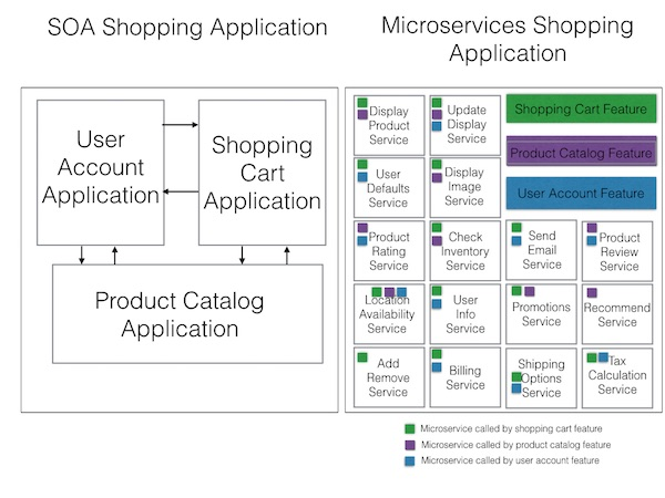 microservices-soa-shoppingcart.001