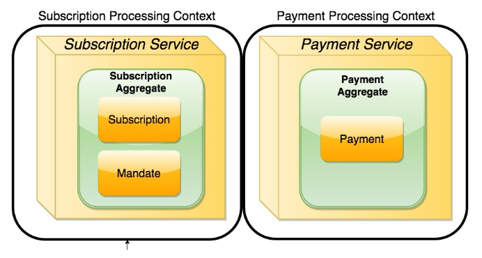 Payment service and subscription service separated