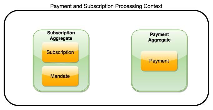 processing-context