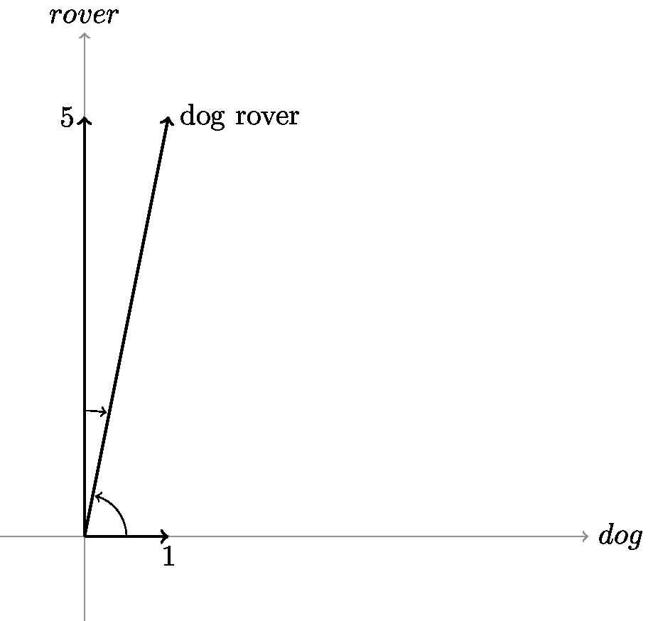 vector-space-model