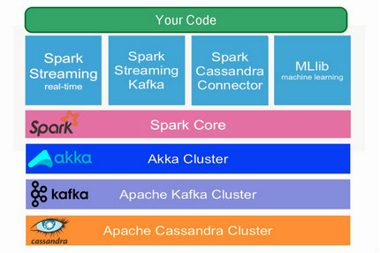 Lambda Architecture with Spark Streaming, Kafka, Cassandra, Akka and Scala