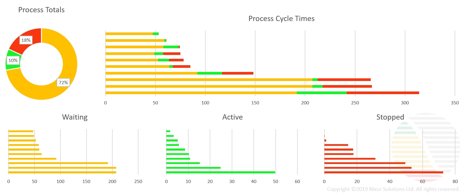 Nixor process cycle times