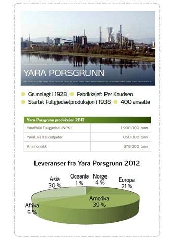Yara Porsgrunn