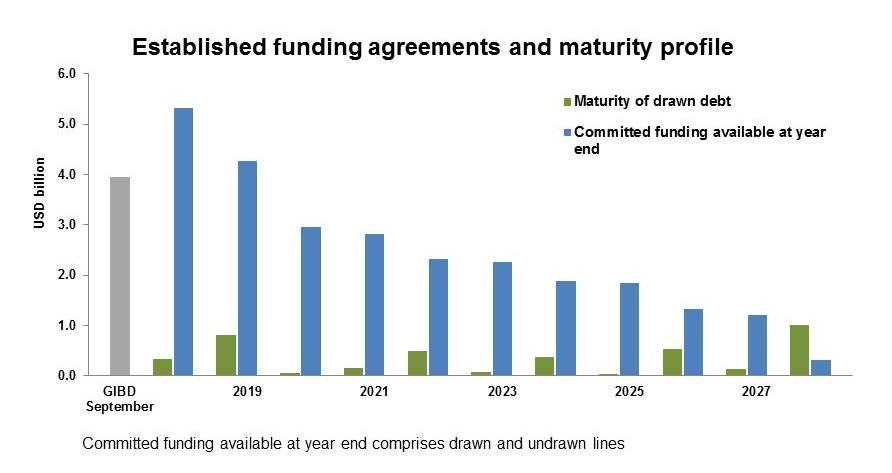 Funding agreements and maturity graph September 2018