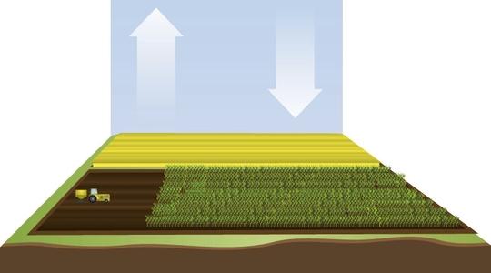 Landbruk og klimaendring