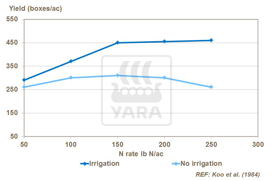 灌溉与氮效应