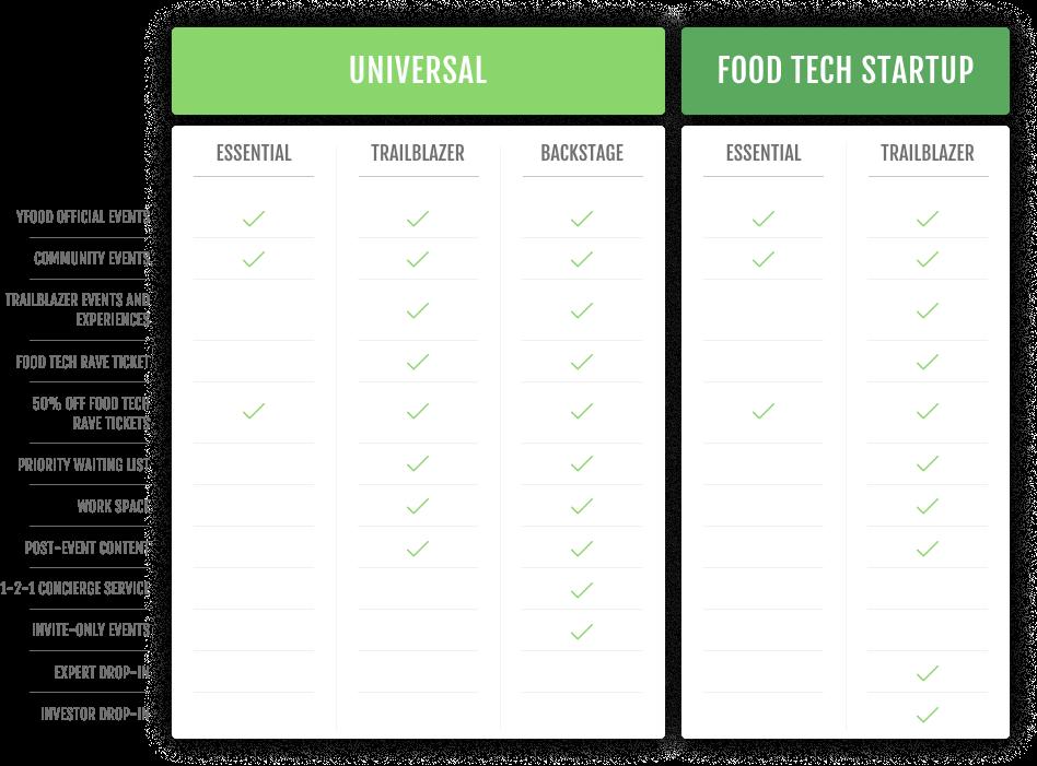 London Food Tech Week – YFood Limited
