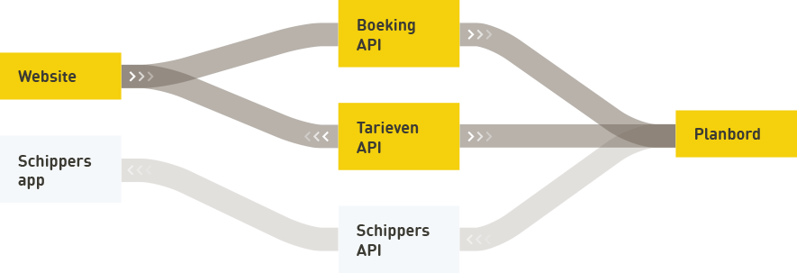 Diagram van de huidige architectuur van het planbord van Watertaxi Rotterdam