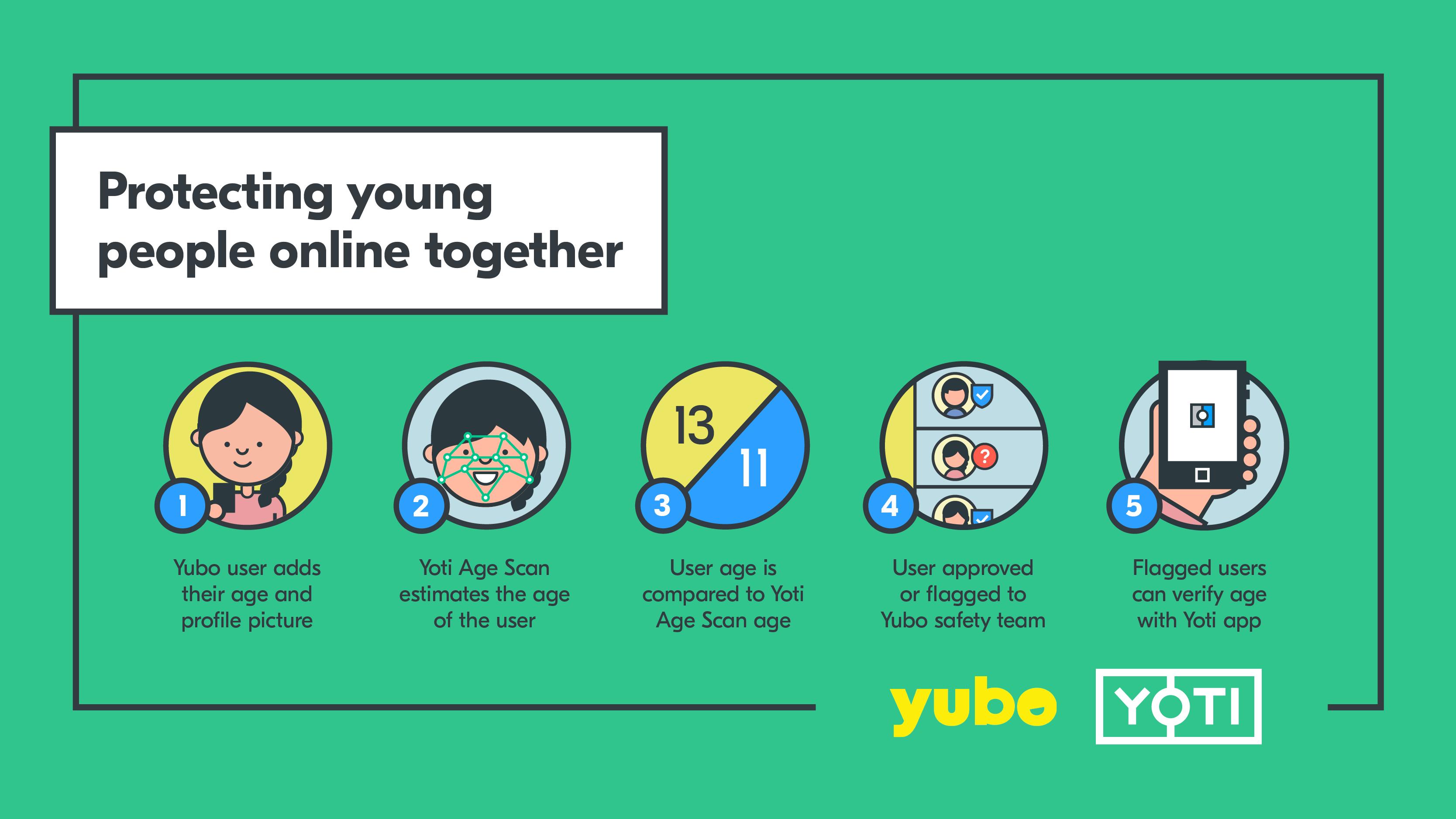 using yoti with yubo app