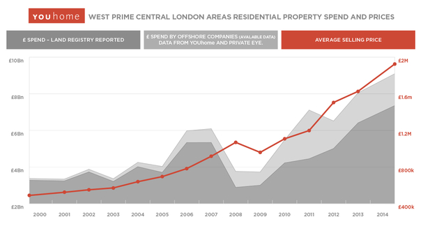 West Prime Central London Property Spend