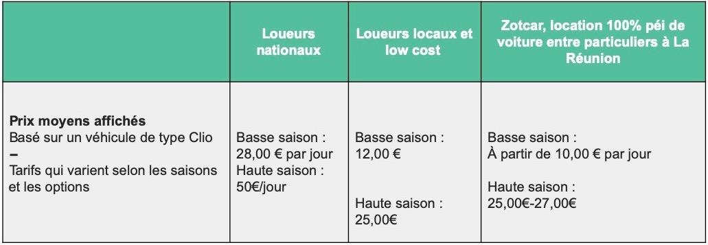 comparatif-tarifs-location-de-voitures-la-reunion