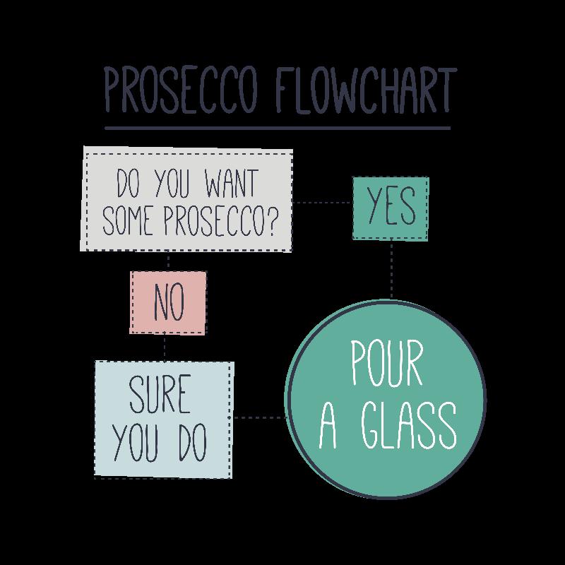 Prosecco Flowchart
