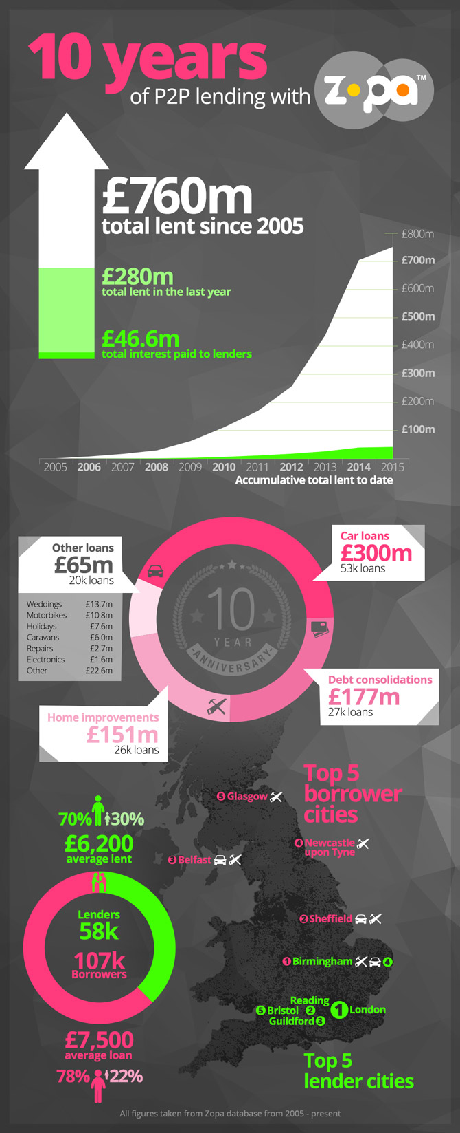 Zopa Infographic