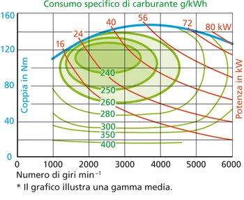 La maggiore efficienza si raggiunge viaggiando a quasi tutto gas e tra 1500 e 3500 giri/min. Ciò equivale alle aree verde scuro. Per i motori diesel il principio è analogo.