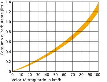 Esempio di lettura per veicoli di peso operativo pari a 40 t: accelerare da 0 a 50 km/h su 400 m in piano consuma circa 4,6 dl di diesel – invece che soli 1,2 dl a guida costante. Chi è previdente ed evita uno stop risparmia 3,4 dl.