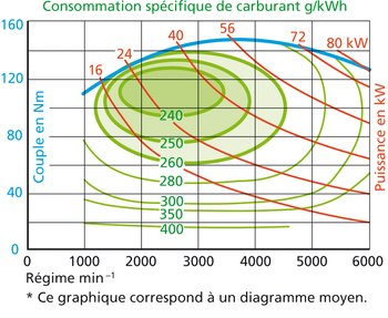 La conduite la plus efficace se situe entre 1500 et 3500 t/min à presque pleins gaz. C'est ce que montre la zone vert foncé. Le principe est à peu près le même pour les moteurs diesel.