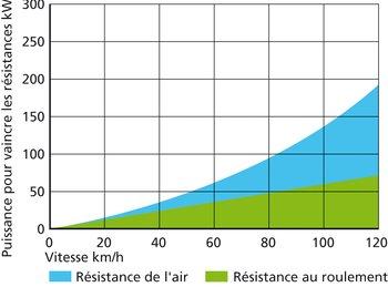 Exemple de lecture: la puissance nécessaire à 80 km/h est d'env. 95 kW, elle passe déjà à env. 135 W à 100 km/h.
