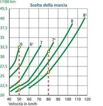 La guida costante a marce alte fa risparmiare carburante, meglio se con il Tempomat. Esempio di lettura: chi viaggia a 50 km/h con l'ottava invece che con la sesta, risparmia circa 11 l/100 km (circa il 34 percento). Con l'ottava invece della settima a 80