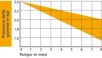 La perdita d'aria di gomme convenzionali continua a scendere, anche quando non vengono usate. Esempio di lettura: la pressione delle gomme cala in 4 mesi da 2,4 bar a 2,0-2,2 bar, vale a dire di circa il 10 percento.