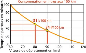 Exemple de lecture: rouler à 90 au lieu qu'à 80 km/h ne permet de gagner que 8 minutes sur 100 kilomètres, mais fait grimper la consommation de 10%.