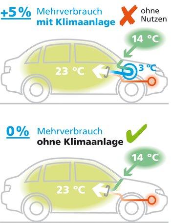 Die Aussenluft wird mit Klimaanlage auf bis zu 3° Celsius abgekühlt. Das verbraucht etwa 5 Prozent Treibstoff. Erst dann wird die Luft wieder auf die gewünschte Innentemperatur aufgeheizt.