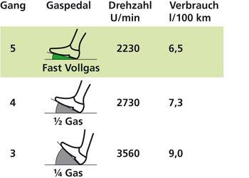 Rund 30 Prozent Treibstoff spart, wer im 5. statt im 3. Gang und mit fast Vollgas statt 1⁄4 Gas bergauf fährt.