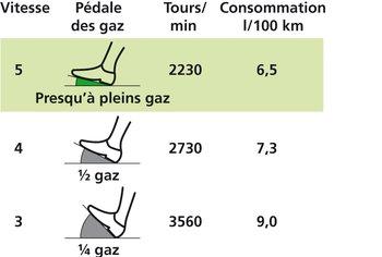 En montée, on économise près de 30% de carburant en roulant presque pleins gaz en 5ᵉ plutôt qu'avec 3/4 de gaz en 3ᵉ.