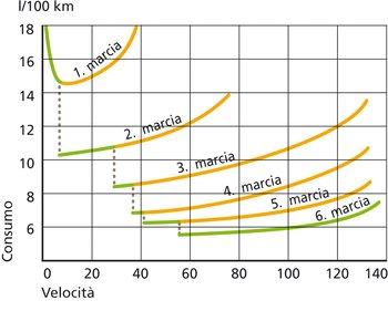Più alta è la marcia inserita, minore è il consumo di carburante – da arancione a verde. Chi passa presto alla marcia superiore, anche nei centri abitati, risparmia di più.