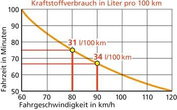 Lesebeispiel: Wer 90 statt 80 km/h fährt, gewinnt auf 100 Kilometer nur 8 Minuten, verbraucht aber 10 Prozent mehr Diesel.