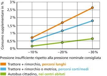 Una pressione delle gomme troppo bassa fa lievitare il consumo di carburante. Quanto maggiore la velocità media, tanto maggiore il consumo aggiuntivo.