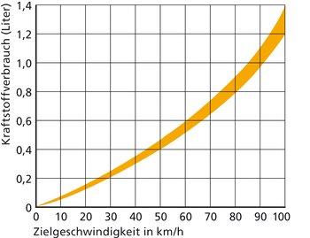 Lesebeispiel bei 40 t Betriebsgewicht: Die Beschleunigung von 0 auf 50 km/h auf 400 m in der Ebene kostet ca. 4,6 dl Diesel – statt nur 1,2 dl bei freier Fahrt. Wer vorausschauend einen Stopp verhindert, spart 3,4 dl.