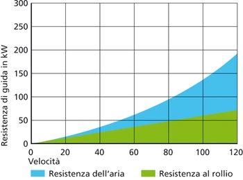 Esempio di lettura: la potenza necessaria a 80 km/h è di circa 95 kW, ma a 100 km/h arriva già a circa 135 kW.