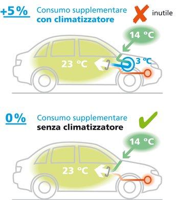 Il climatizzatore raffredda l'aria esterna di fino a 3° Celsius. Ciò consuma circa il 5 percento di carburante. Solo a questo punto, l'aria viene nuovamente riscaldata alla temperatura interna desiderata.